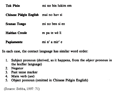 the example sho... Pidgin Language
